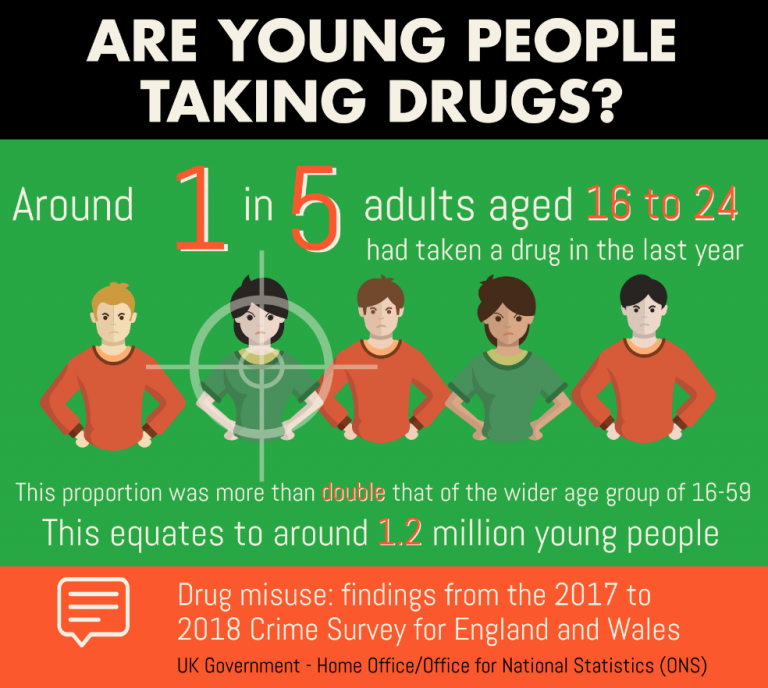 are young people taking drugs