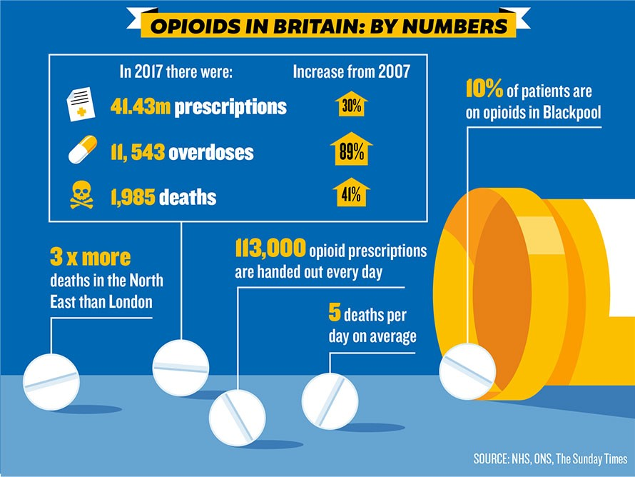 opioids in britain