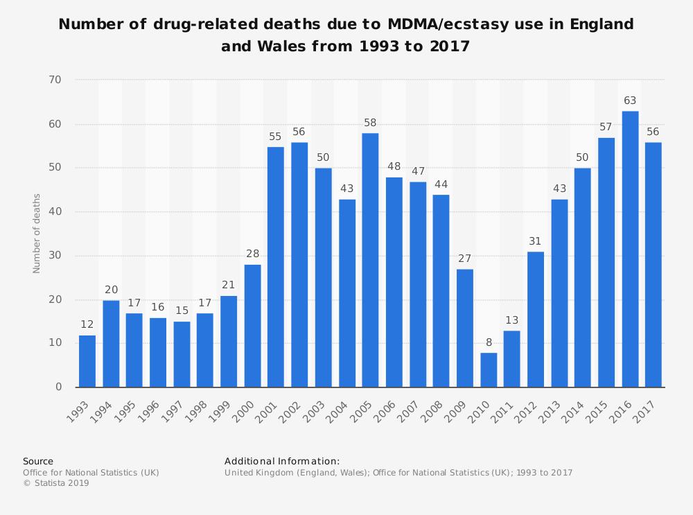 drug related deaths MDMA