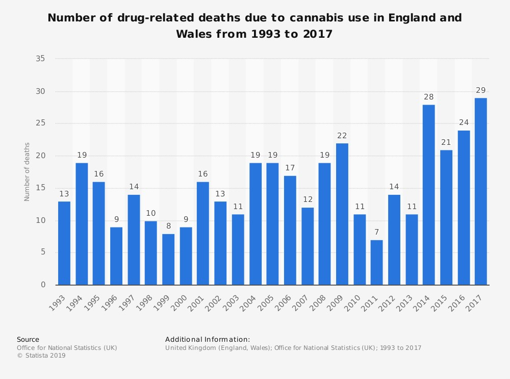 drug related deaths due to cannabis