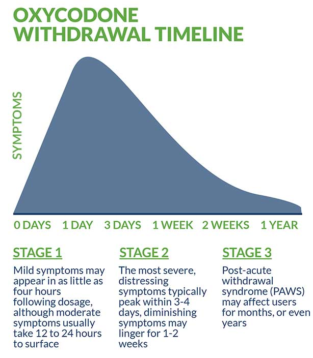 oxycodone withdrawal timeline