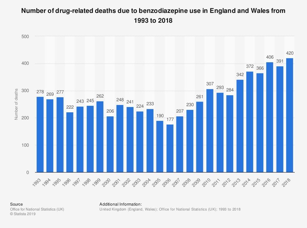 valium deaths